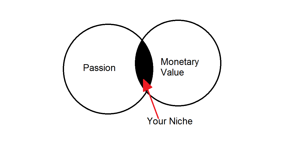 how to pick a niche for your blog