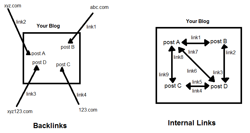 difference between Backlink and internal links