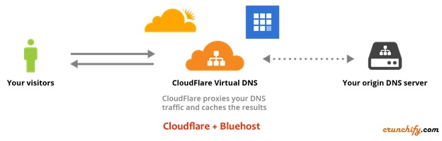 Bluehost India and Cloudflare